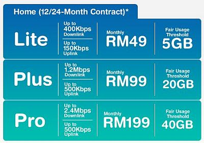 P1 Wimax Wireless Broadband Service Malaysia - Home Package